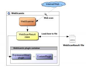 WebScamin 1.0 - náhled
