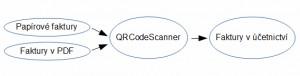 QRCodeScanner