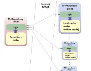 MyRepository 1.1 - náhled