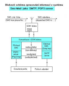 SMS-Mail 14.11.13.1 - náhled