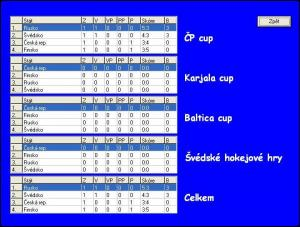Ice Hockey Manager 2005 - náhled