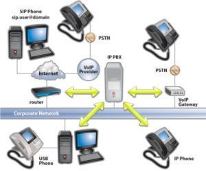 3CX softwarová telefonní ústředna 5.1 v4128 - náhled