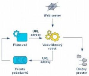 Web Downloader - náhled