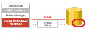 ODBC Driver for Oracle - náhled