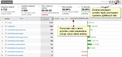 Změna zobrazení pohledu nad daty na porovnání s průměrem celé prezentace