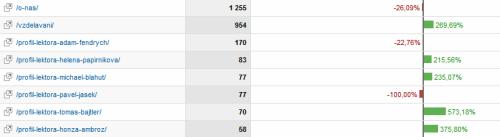 $ Index vybraných stránek nových návštěvníků