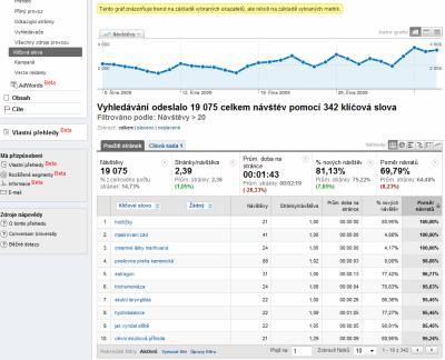 Použití pokročilého filtru v Google Analytics