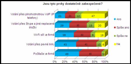 bezpecnost VoIP 1