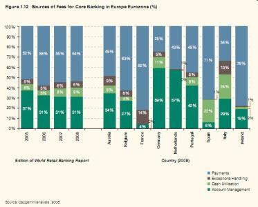 Struktura poplatků v zemích Eurozóny