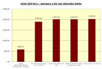 1024/256 kbit/s, agregace 1:20, bez limitu