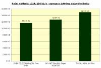 1024/256 kbit/s, agregace 1:40, bez limitu, roční náklady