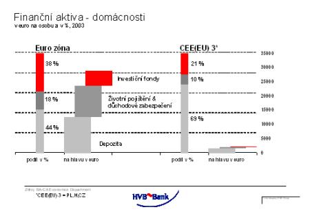 Spoření - EU vs. Pl, H, CZ