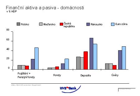 Finanční aktiva a pasiva - v % HDP
