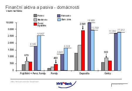 Finanční aktiva a pasiva - v eurech na osobu