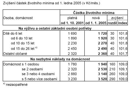 Životní minimum od 1. 1. 2005