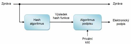 algoritmy SHA - 2