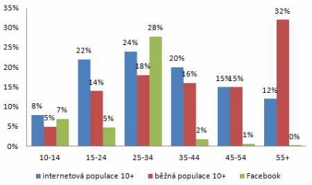 2010-17-populace-internet-facebook