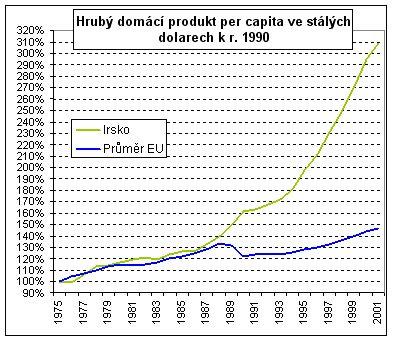 HDP Irska a průměru EU ve stálých cenách
