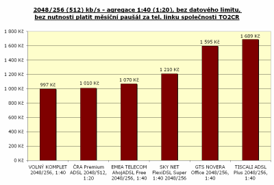 2048/256 kbit/s, agregace 1:2(4)0, bez limitu, PPV