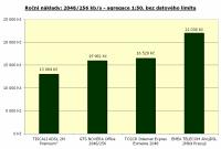 2048/256 kbit/s, agregace 1:50, bez limitu, roční náklady