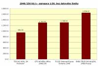 2048/256 kbit/s, agregace 1:50, bez limitu