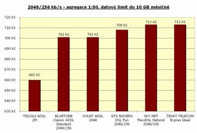 Rychlost 2048/256 kbit/s - agregace 1:50