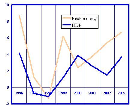 HDP a reálné mzdy