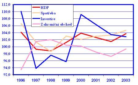 HDP, spotřeba, investice a zahraniční obchod