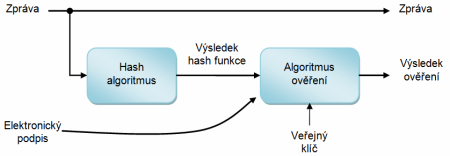 algoritmy SHA - 3