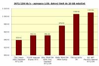 3072/256 kbit/s, agregace 1:50, datový limit 20 GB