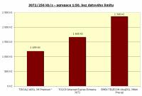 3072/256 kbit/s, agregace 1:50, bez limitu