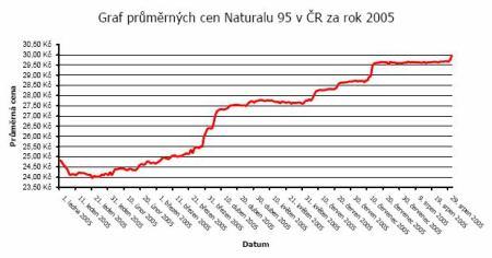 Průměrná cena Naturalu 95