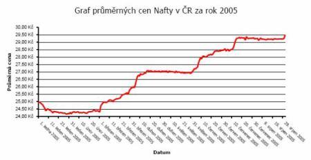 Průměrná cena Nafty