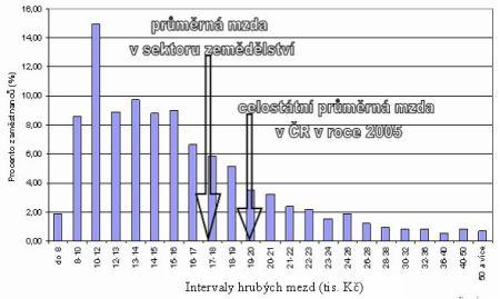 Příklad rozdělení hrubých mezd v odvětví zemědělství a rybolovu