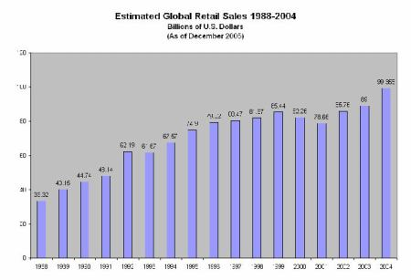 Graf trzeb primeho prodeje