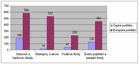 Struktura českého a evropského portfolia