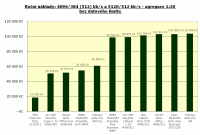 4096/512 kbit/s, agregace 1:20, bez limitu, roční náklady
