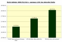 4096/512 kbit/s, agregace 1:50, bez limitu, roční náklady