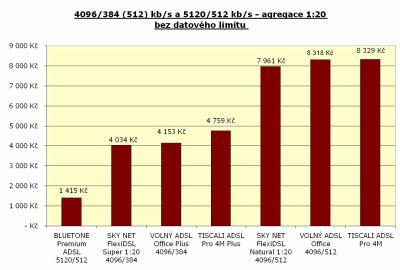 Rychlost 4096/384 kbit/s - agregace 1:20