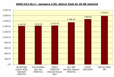 Rychlost 4096/512 kbit/s - agregace 1:50