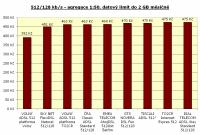 512/128 kbit/s, agregace 1:50, datový limit 2GB