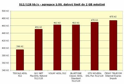 Rychlost 512/128 kbit/s - agregace 1:50