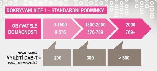 Dokrývání sítě 1 - standard