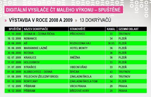 Dokrývače ČT - rok 2008 a 2009