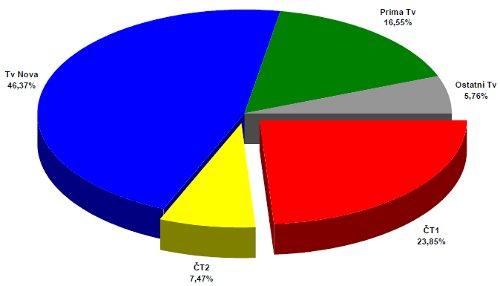 ATO - celoroční podíly 2000