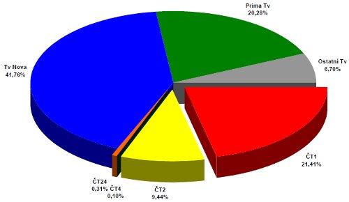 ATO - celoroční podíly 2006