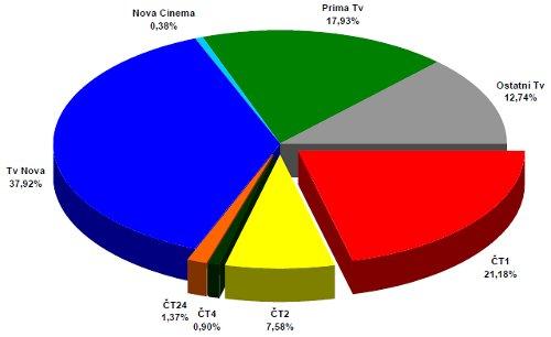 ATO - celoroční podíly 2008
