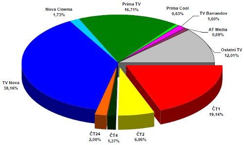 ATO - celoroční podíly 2009