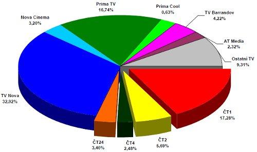 ATO - celoroční podíly 2010