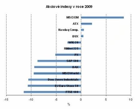 Akciové indexy v roce 2009